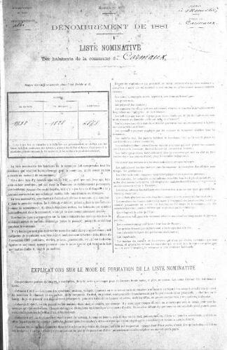 Recensement de la population en 1881.-Registre.
